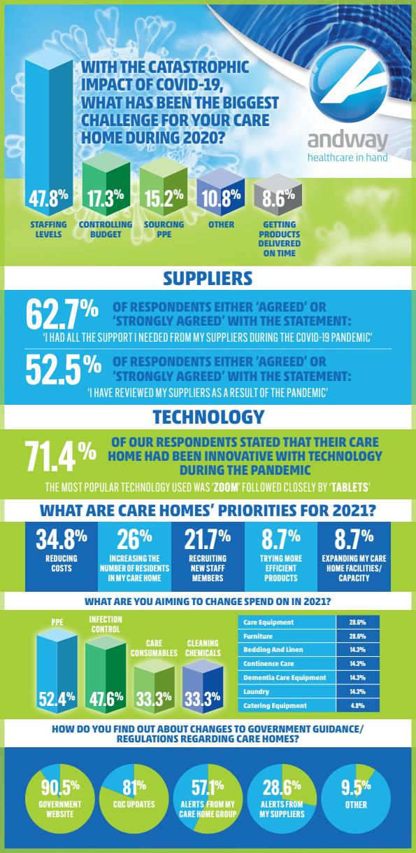 Care Industry 2021 Infographic